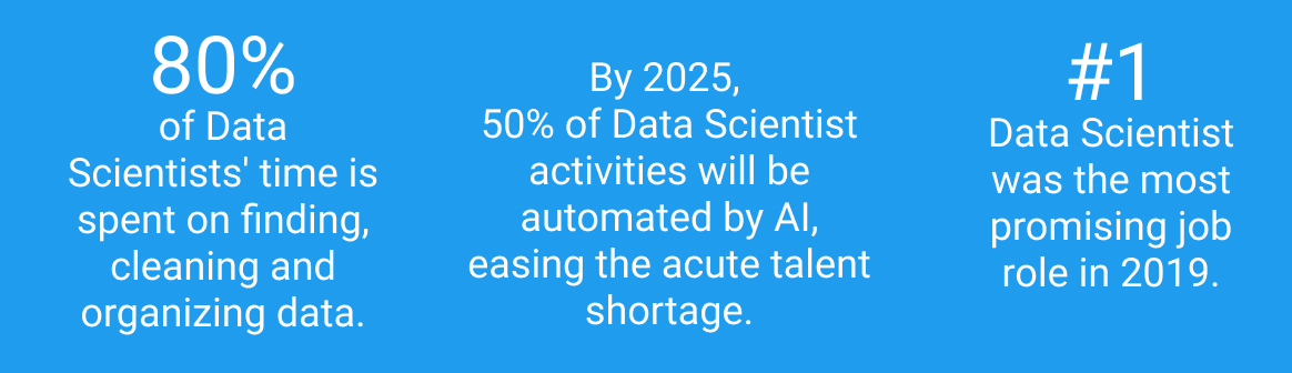 Data Scientist 2020 statistics