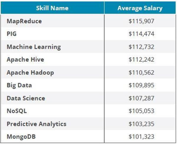 Highest paying skills