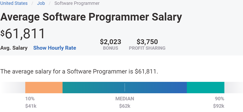 Programmer Salary 2020 | Adaface