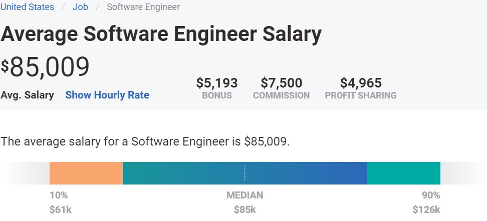 Software Engineer salary 2020 | Adaface