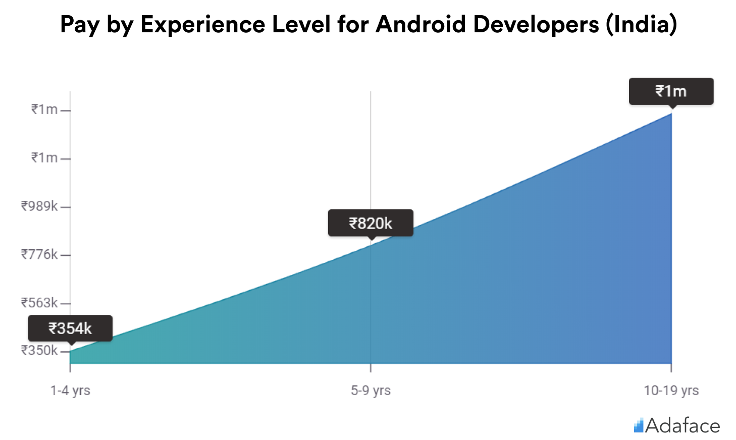 Pay by Experience of Android developers in India - Adaface salary guide