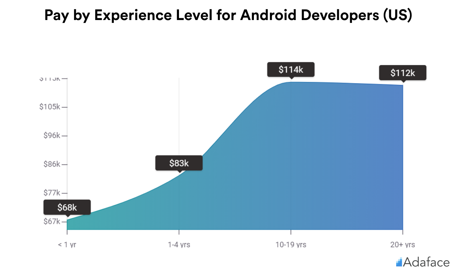 Pay by Experience of Android developers in US - Adaface salary guide