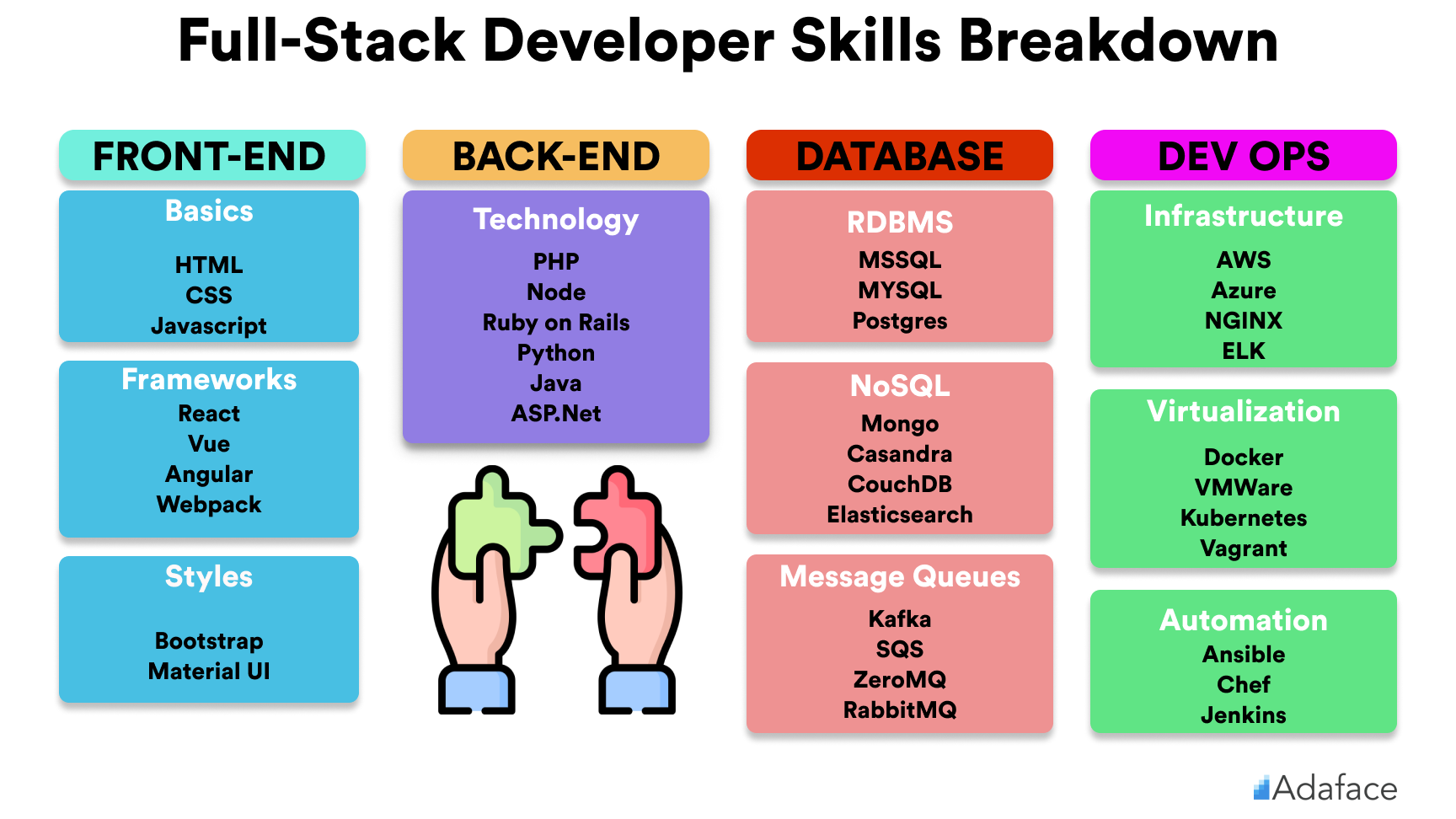 Full-stack developer skills breakdown - Adaface salary guides