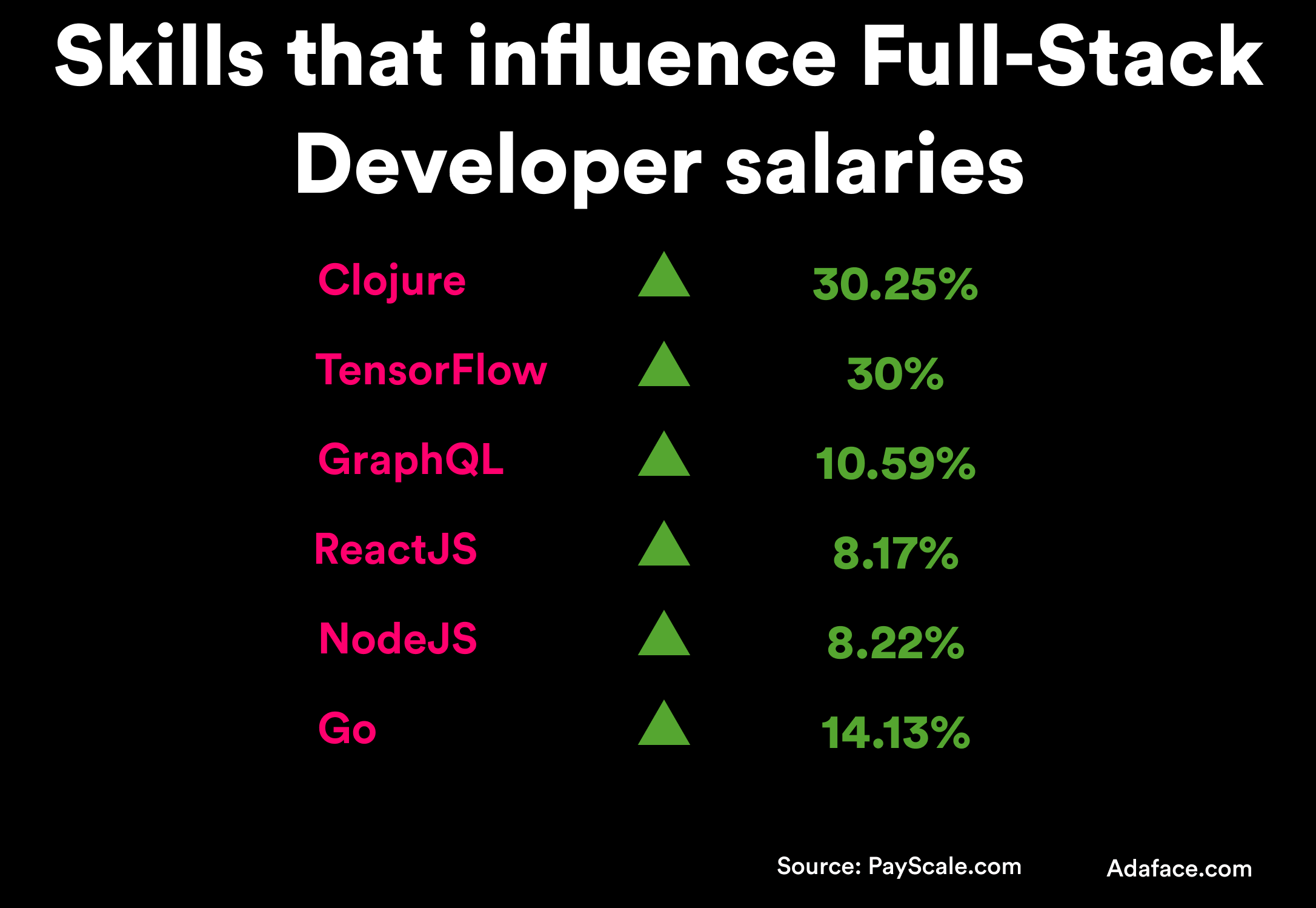Pay by Skills of Full-Stack developers - Adaface salary guide