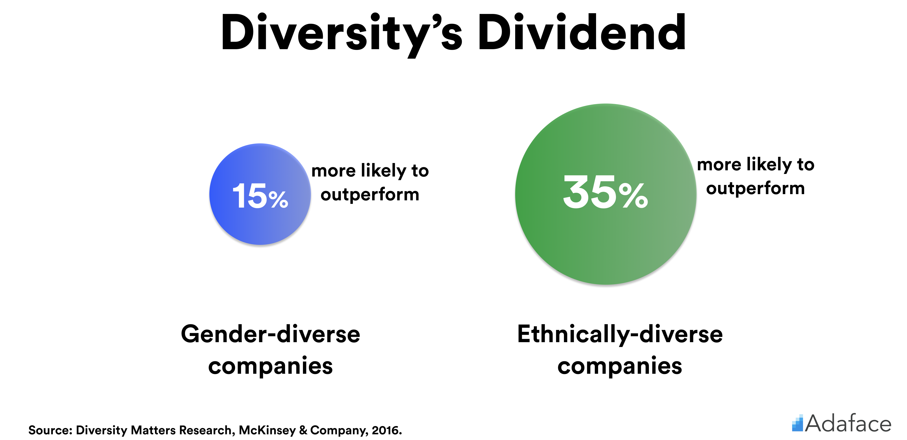 Benefits of diversity in recruiting