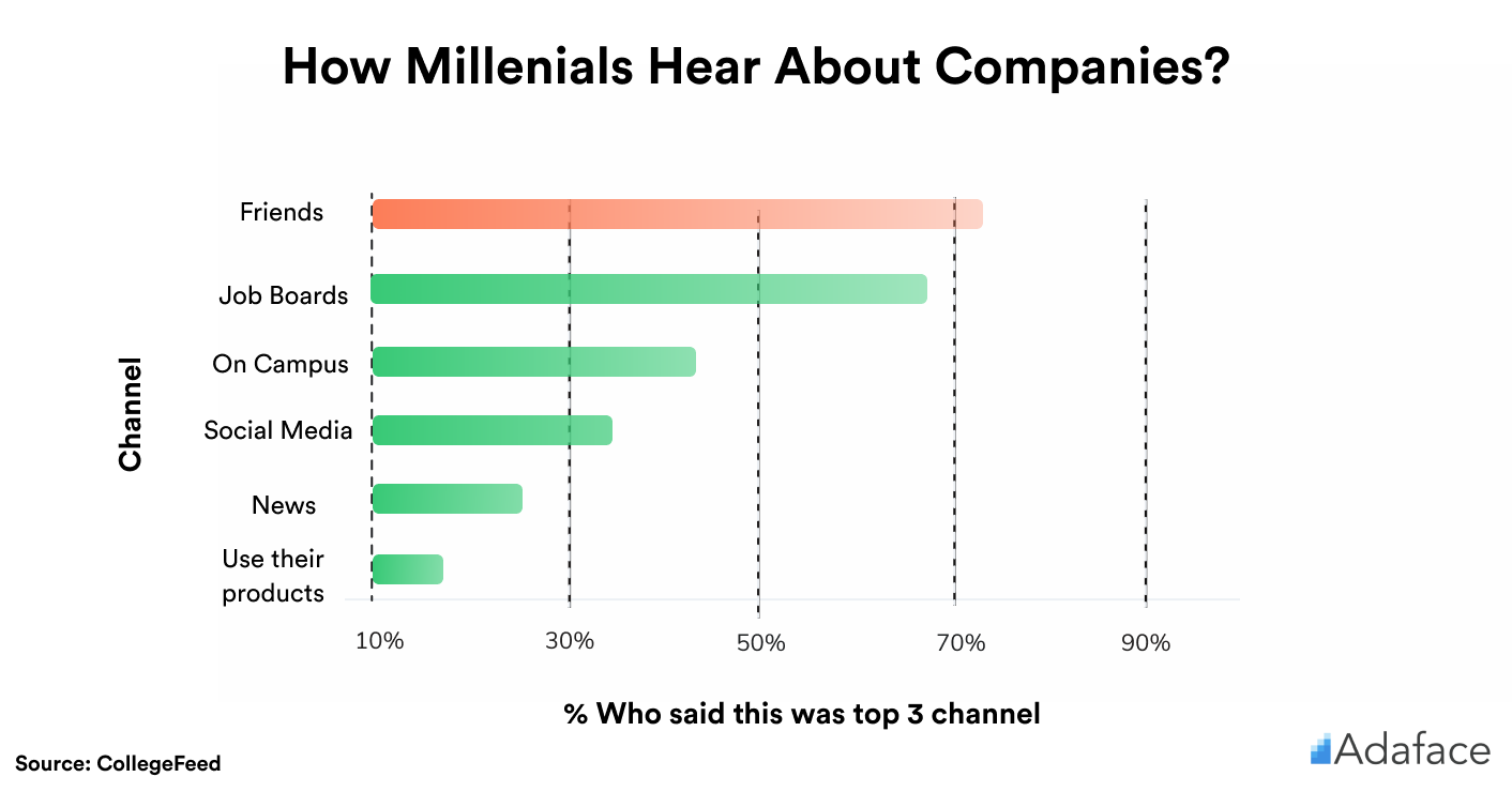 How millenials hear about companies