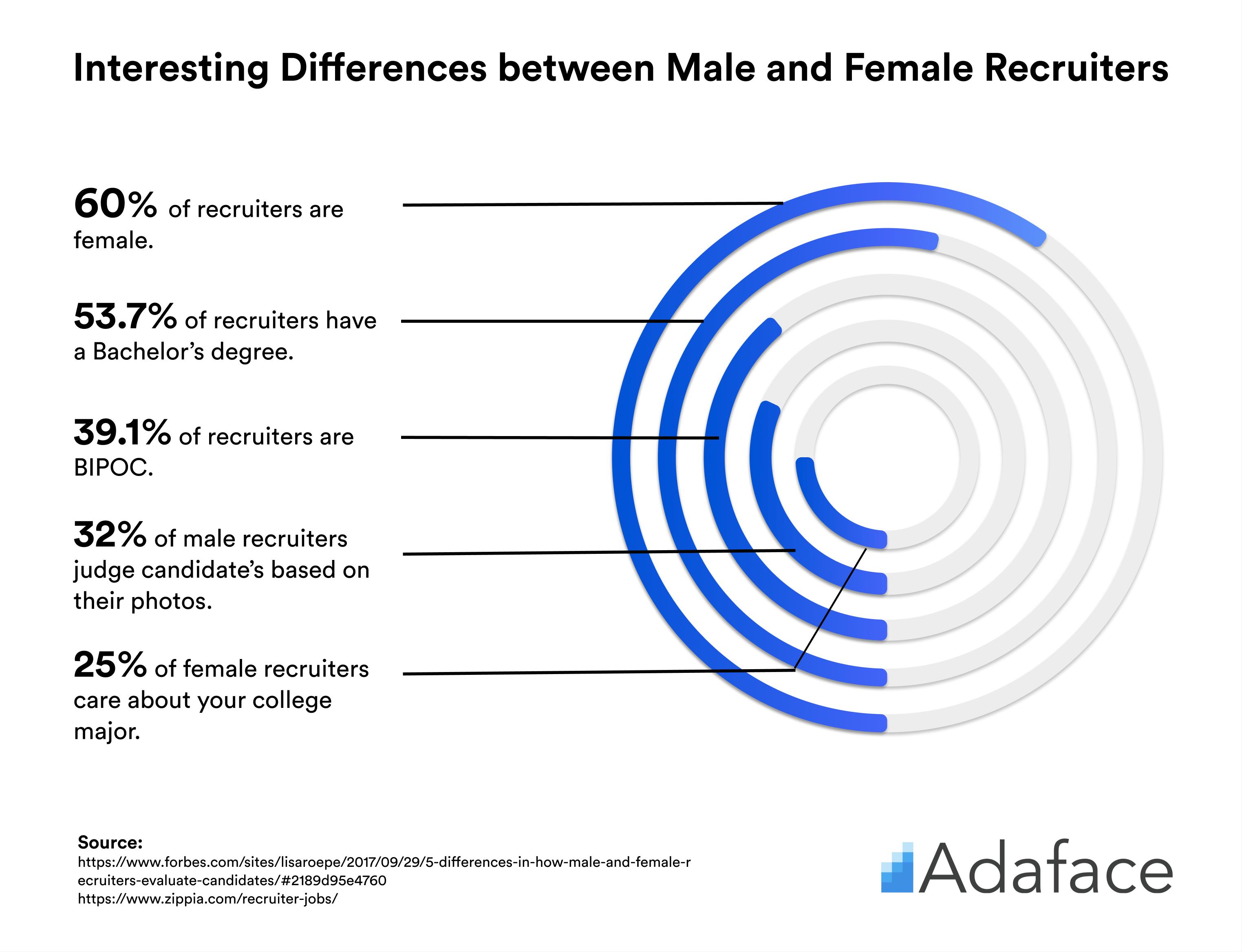 Interesting recruiter stats - Adaface technical recruiter guide.