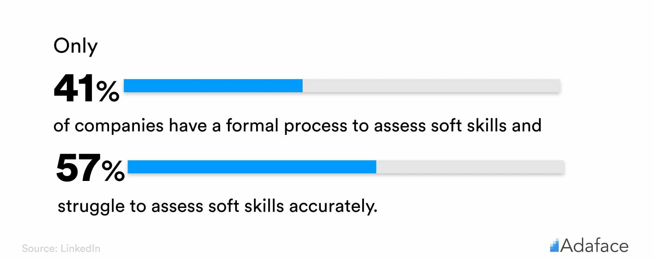 Soft Skills statistics - Adaface