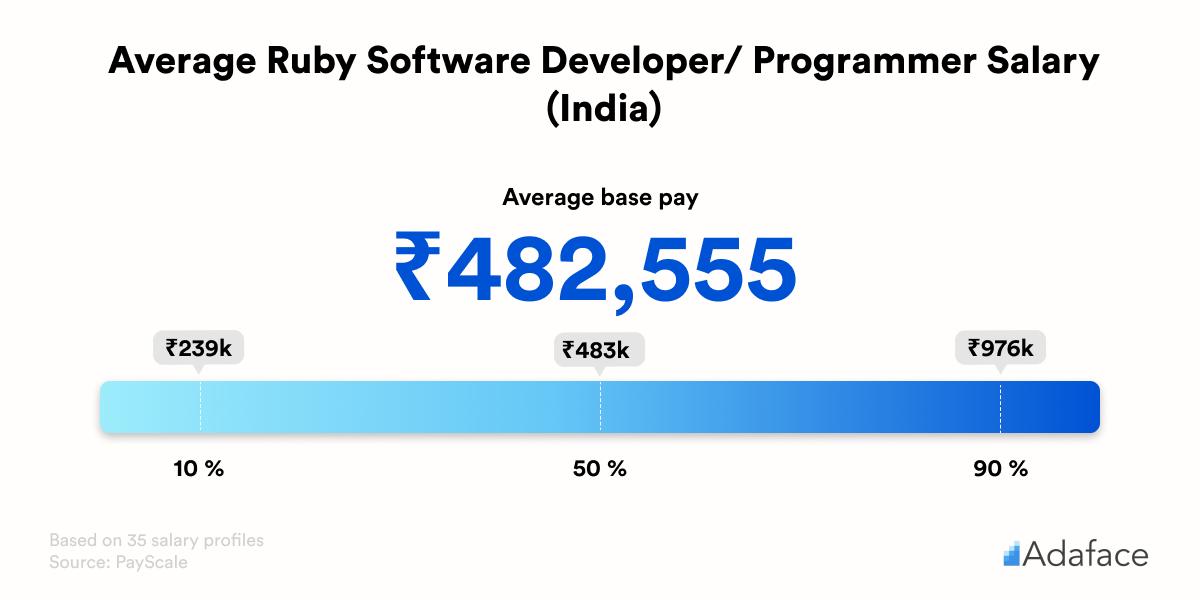 Average ruby developer salary in India