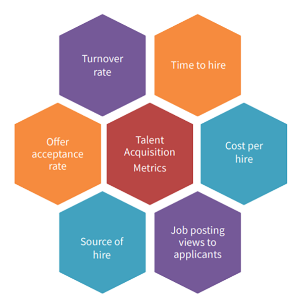 Talent Acquisition Metrics for hiring