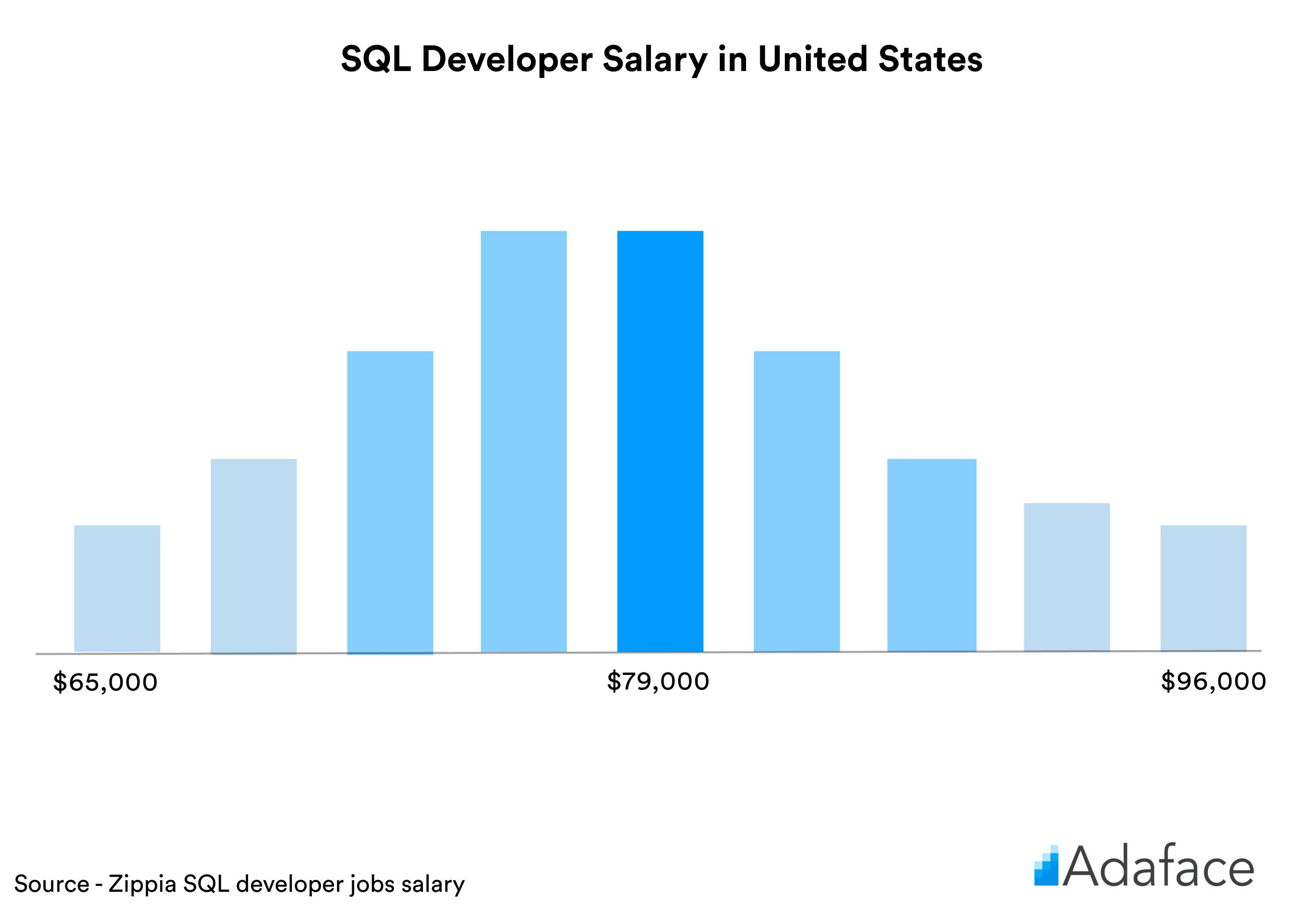 SQL developer salary