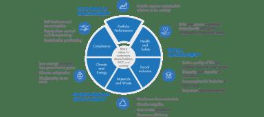 Illustration of NCC:s sustainability framework.