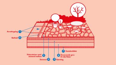 NCC legge naturstein på gangveier og uteplasser