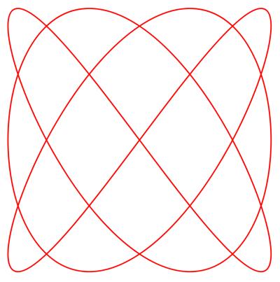 Lissajous Curve - © Attention Deficit Disorder Prosthetic Memory Program