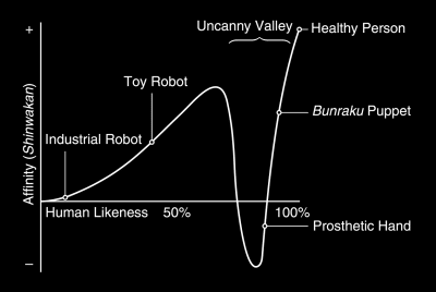 Uncanny Valley - © Attention Deficit Disorder Prosthetic Memory Program