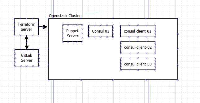 DEPLOYING A CONSUL CLUSTER USING TERRAFORM AND PUPPET | AdminTome Blog