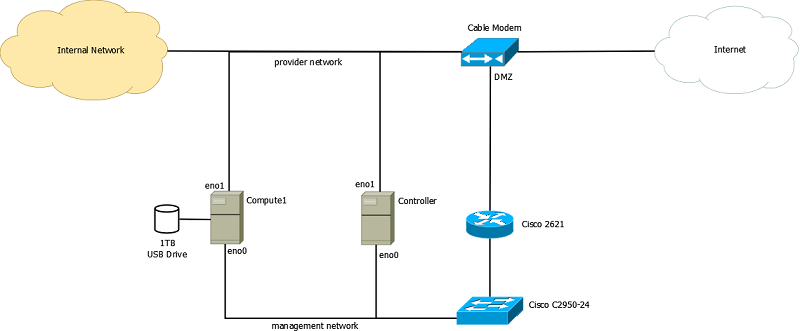 AdminTome Openstack Network Diagram