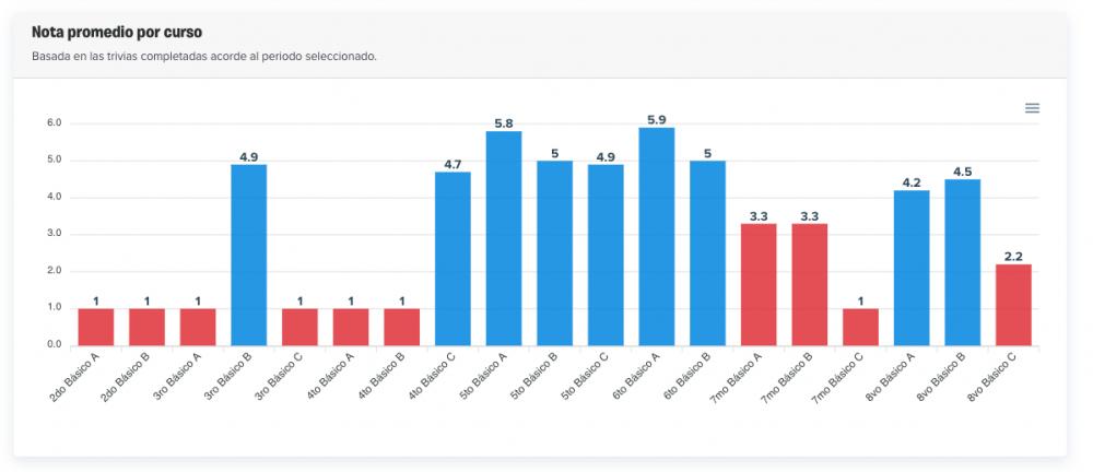 Vista del gráfico de notas promedio por curso