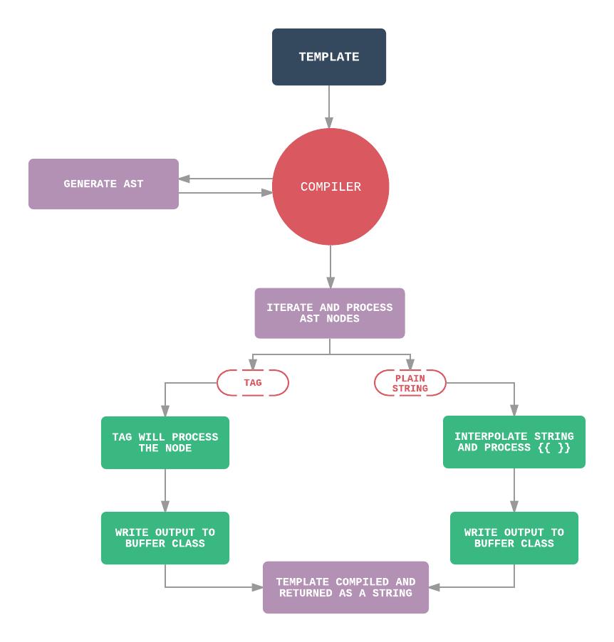 Compiler Process rbphv3