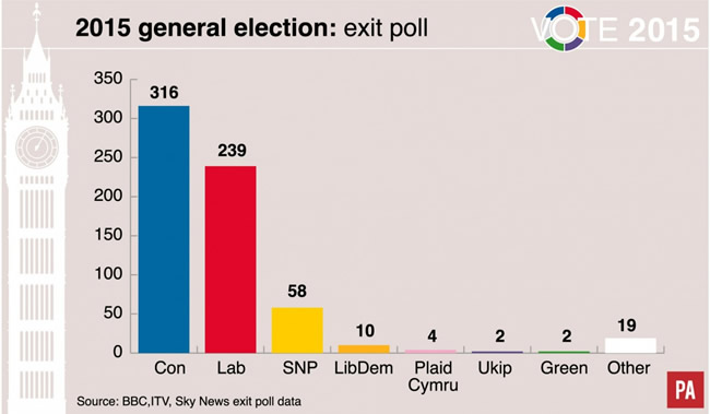 GE2015 General Election exit poll