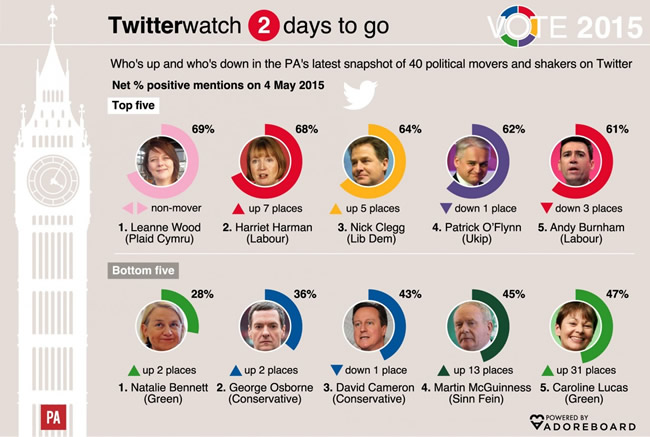 Twitter General Election party leaders