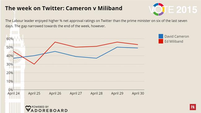 Cameron vs Miliband