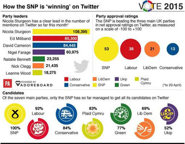 SNP on Twitter #GE15