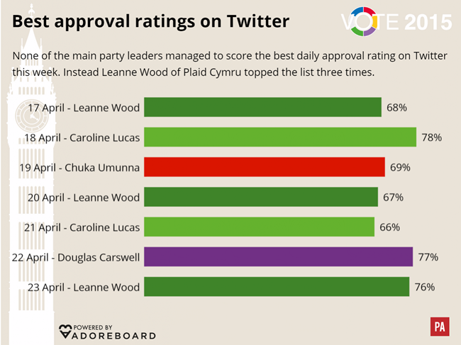 Leanne Wood and Caroline Lucas General Election