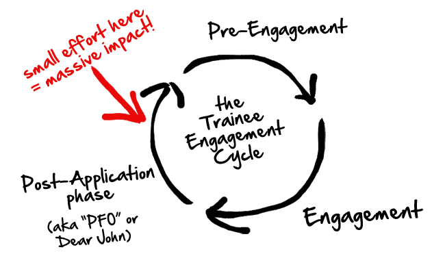 PFO trainee engagement cycle