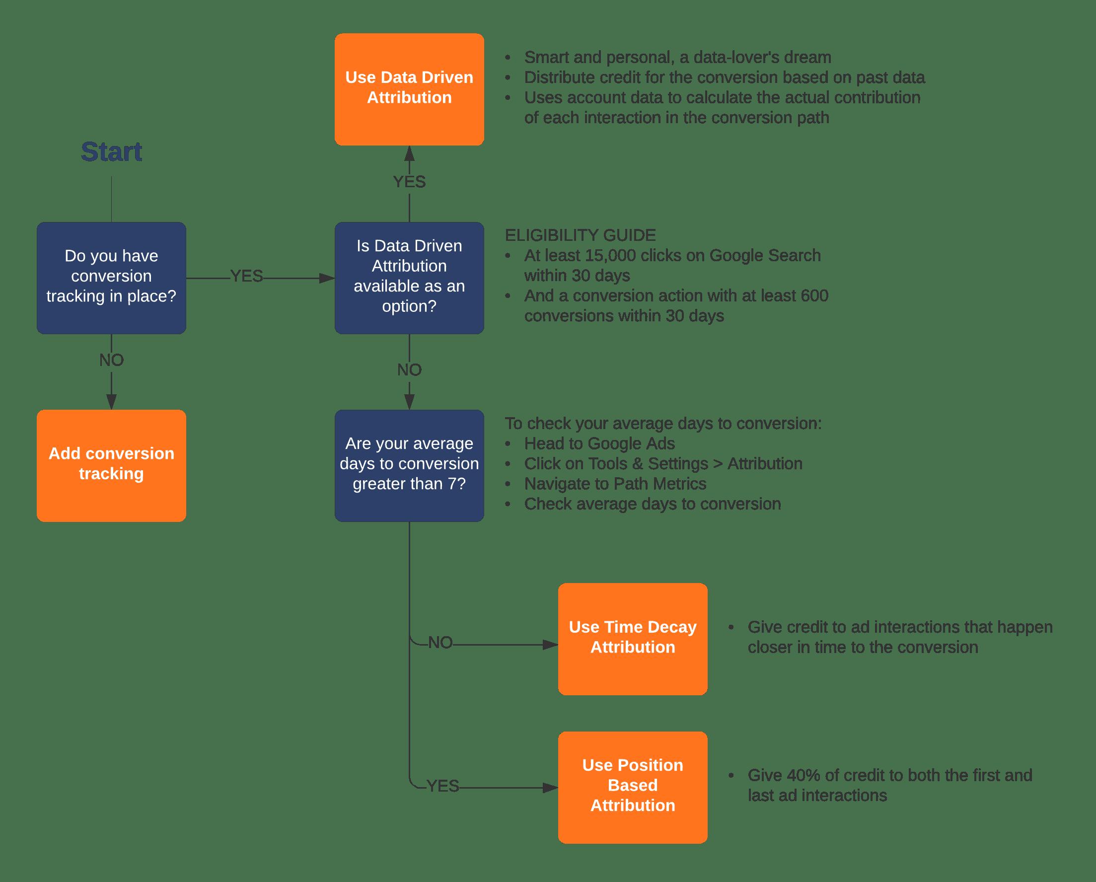 Flow Chart Attribution Model