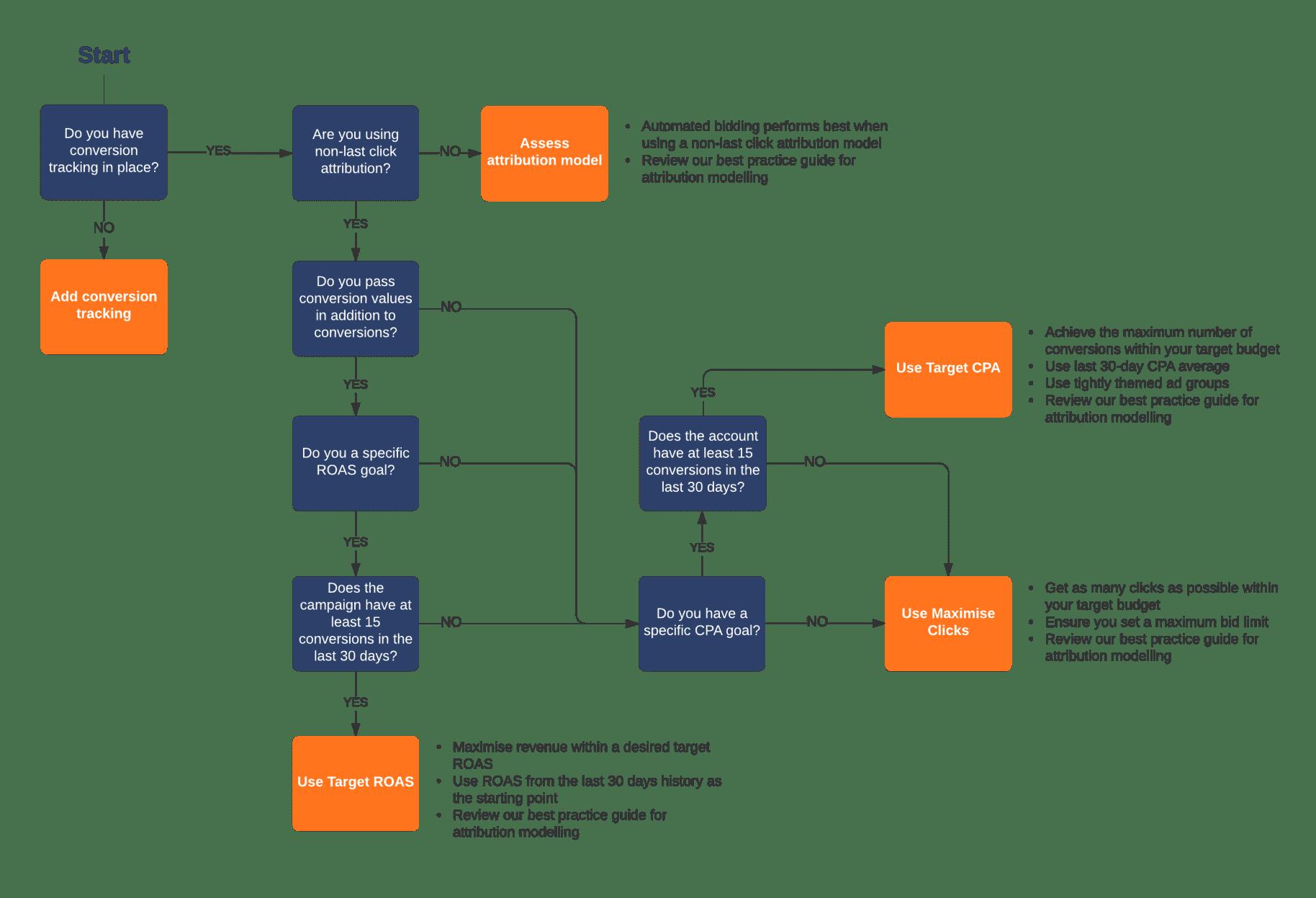 Flow Chart Autobidding
