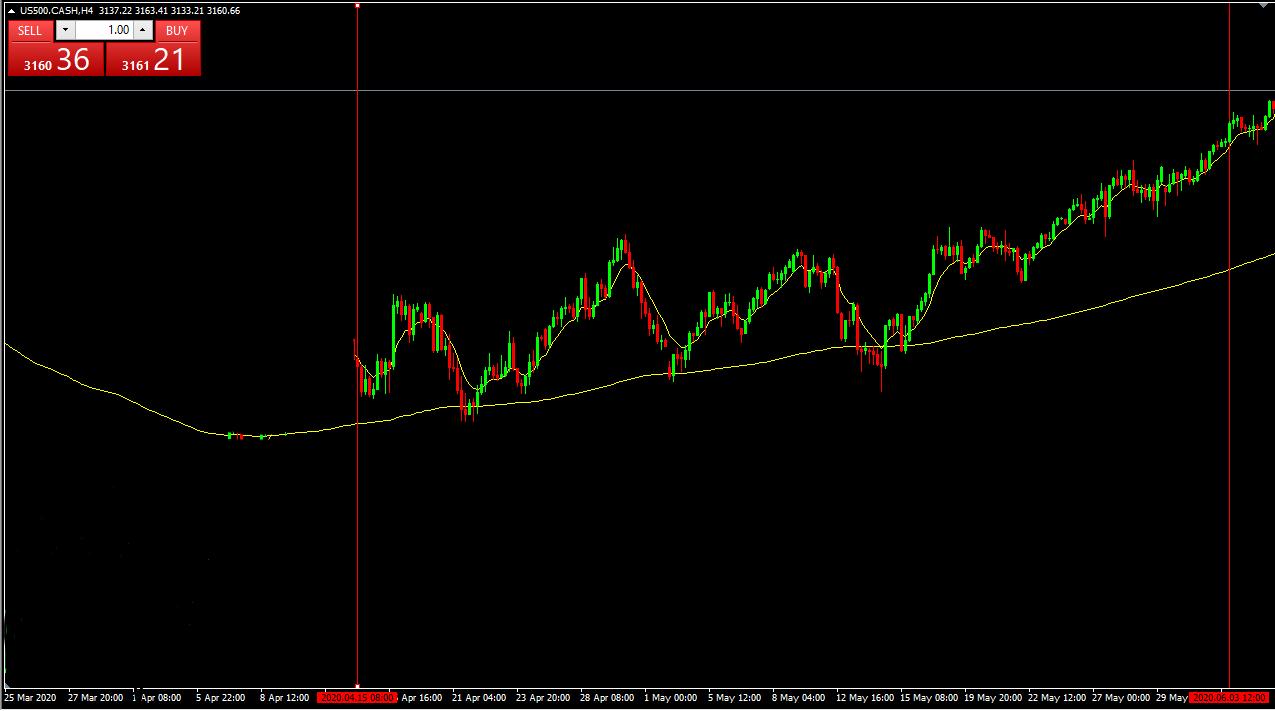 S_P500_Chart