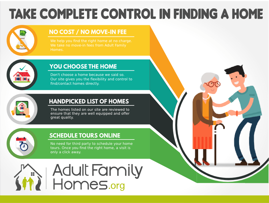 Take A Complete Controll In Finding Home