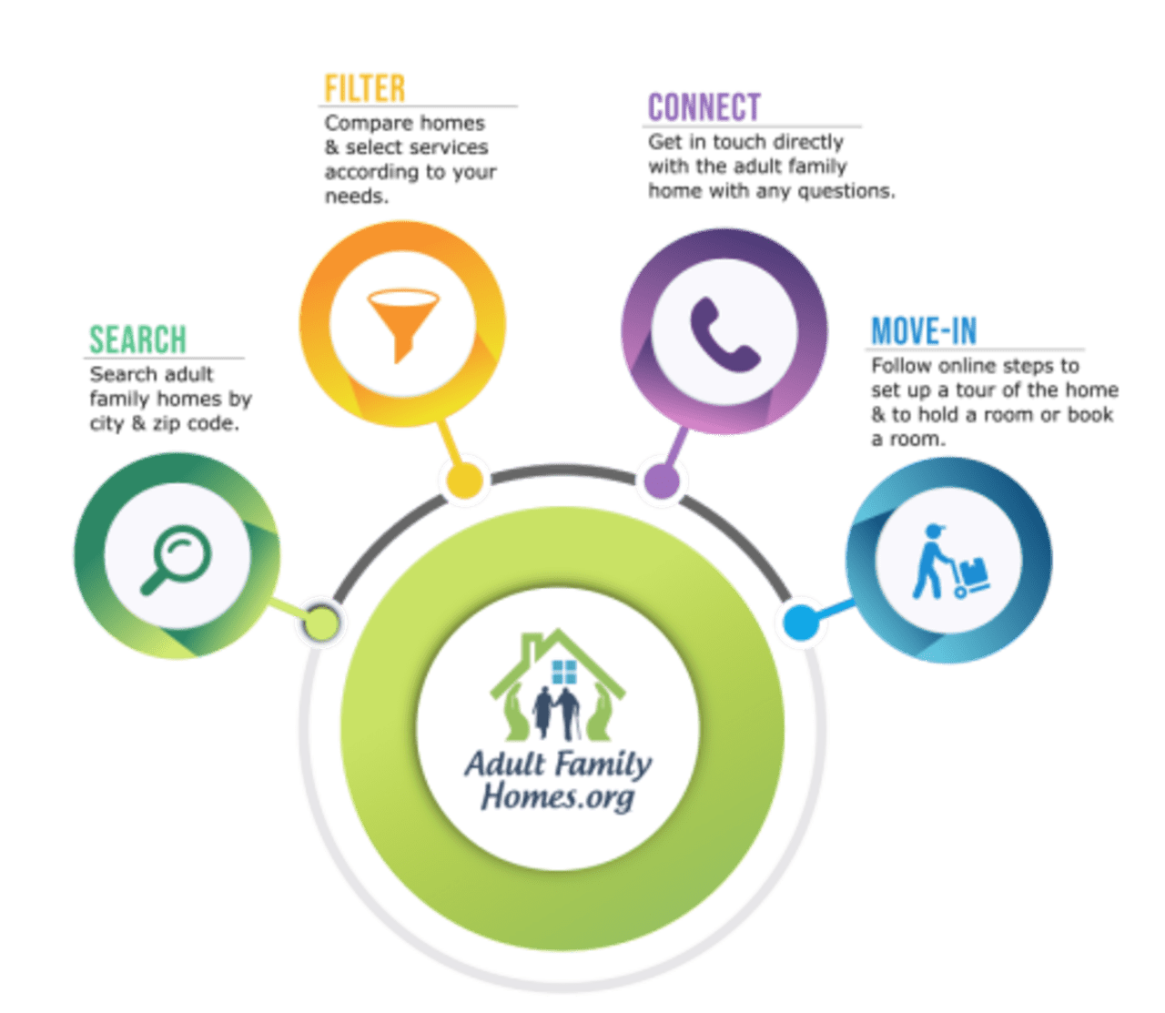How to Sort out the Right Adult Family Home for You