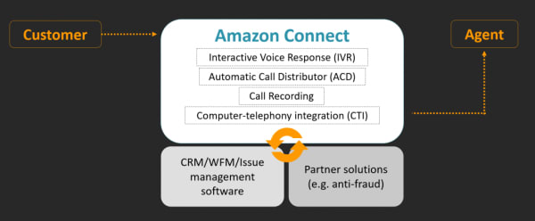 Simplify call center efforts