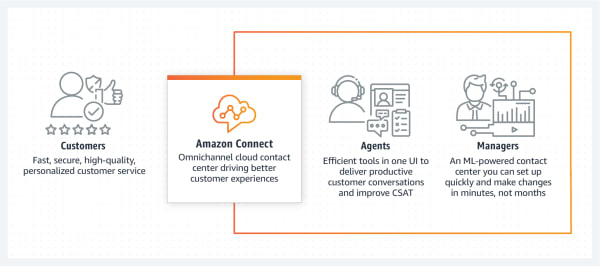 Call Center with Amazon Connect
