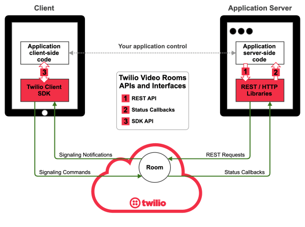 Twilio Programmable Video interface