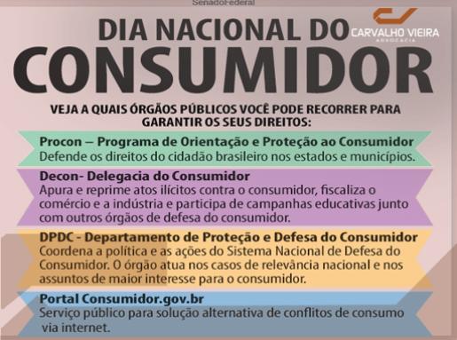 Os direitos do consumidor