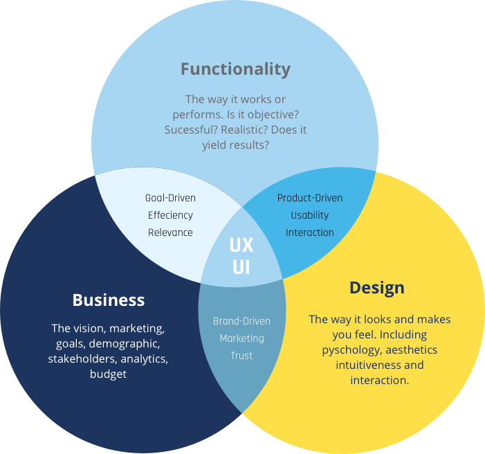 10 Weeks Full Time Ux Ui Course In Miami
