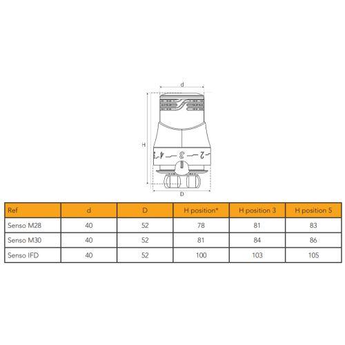 Tête thermostatique Senso Comap M28 photo du produit Secondaire 1 L