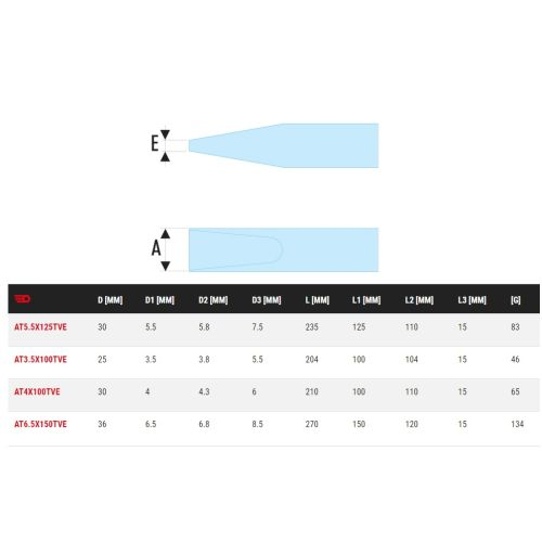 Tournevis Protwist isolés 1000 V plat 5,5 x 125 mm longueur totale 235 mm - FACOM - AT5.5X125TVE pas cher Secondaire 1 L