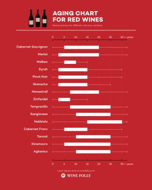 Red Wine Aging Chart from Wine Folly