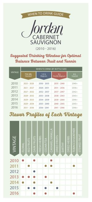 Jordan Winery Vintage Chart