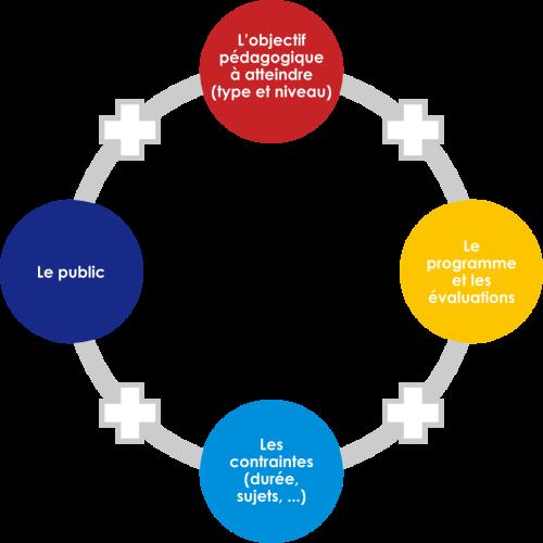 Méthodes Pédagogiques = public + objectifs + programme + contraintes