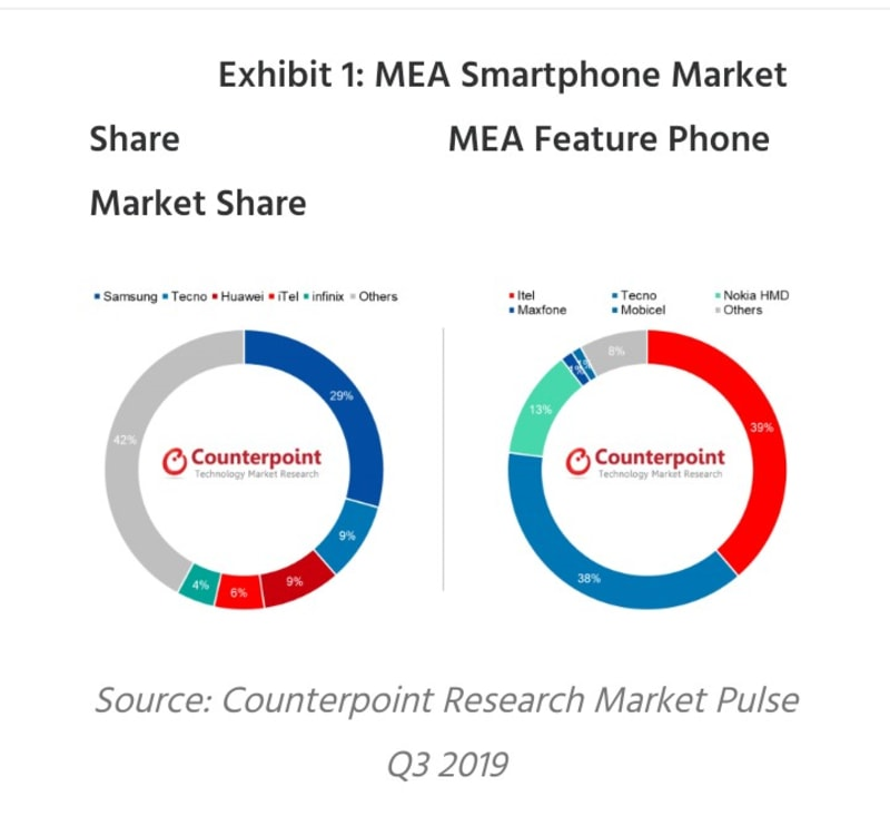 MEA Smartphone Market Growth Slows In Q3 2019