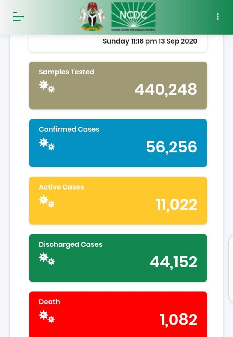 79 New Cases Of COVID-19 Recorded In Nigeria