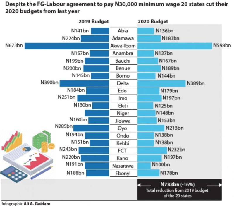 20 States Cut 2020 Budgets By N733bn Despite Minimum Wage Agreement