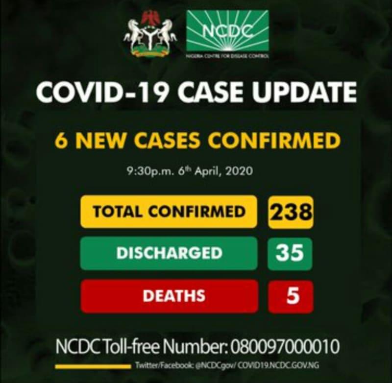 6 New Coronavirus Cases In Nigeria. Total Of 238 Confirmed Cases