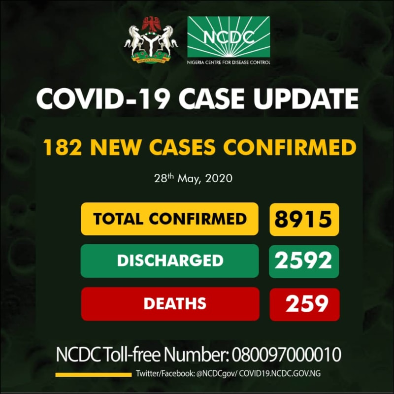182 New COVID-19 Cases, 91 Discharged And 5 Deaths