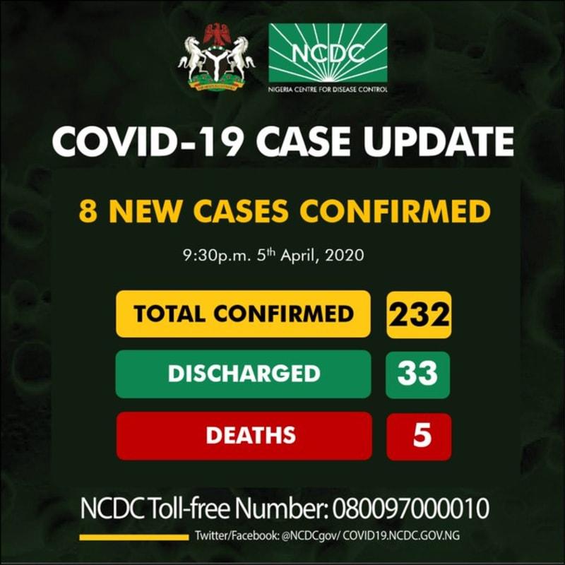 8 New Cases Of Coronavirus In Nigeria. Total  Of 232 Confirmed Cases